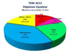 Graphique dépense Equateur