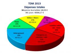 Graphique depense totales tdm
